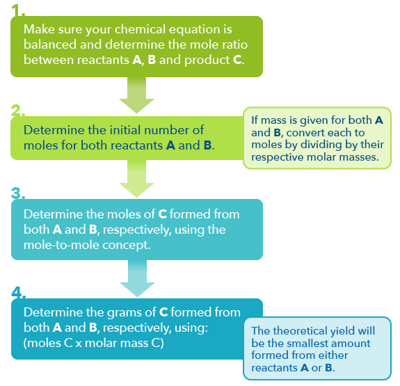 General Chemistry | Reading Assignment: Chemical Reactions