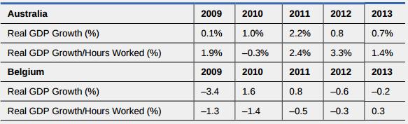 OpenStax: Macroeconomics | CH 7: Economic Growth | Top Hat