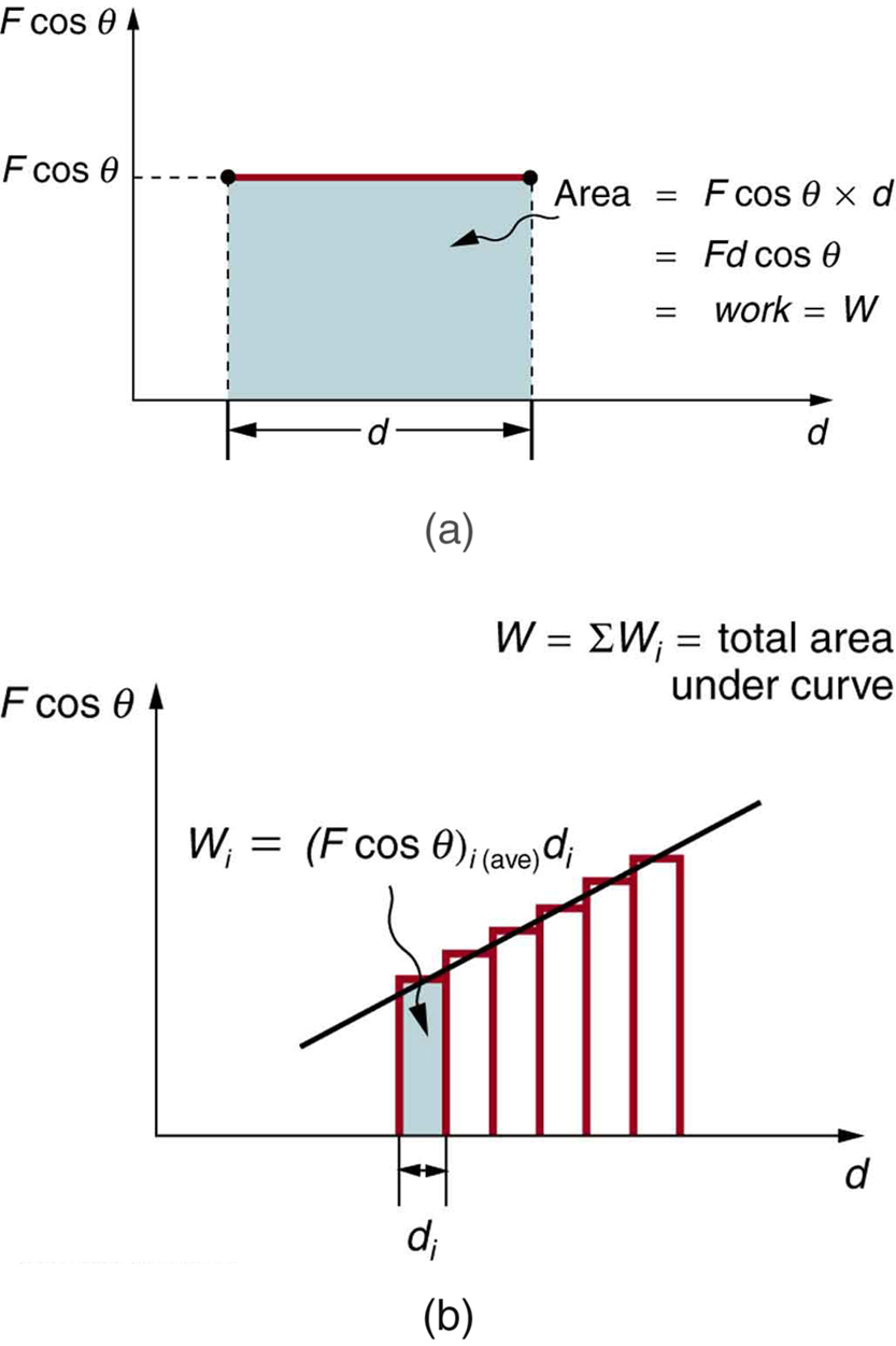 Openstax College Physics Ch7 Work Energy And Resources Velocity Roller Coaster Diagram Free Download Wiring Net The Theorem