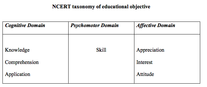 Taxonomy of Educational Objectives: Bloom's and NCERT | Top Hat