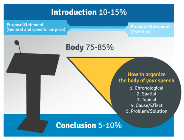 Chart outlining that 10-15% of speech should be dedicated to the introduction, 75-85% should be the body, and 5-10% should be the conclusion. The body can be organized in 5 ways: 1. Chronological 2. Spatial 3. Topical 4. Cause/Effect 5. Problem/Solution