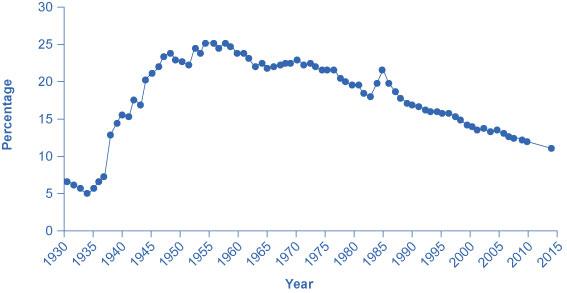 OpenStax: Microeconomics | CH 15: Issues in Labor Markets