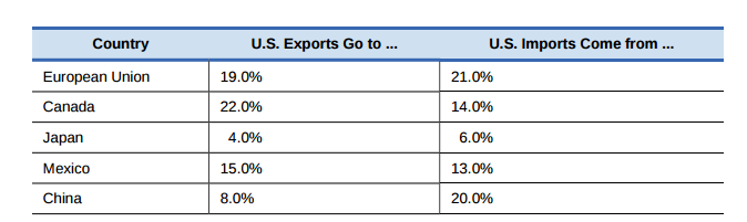 OpenStax: Microeconomics | CH 19: International Trade | Top Hat