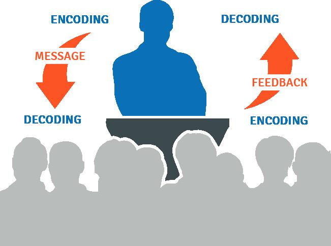 Feeddback loop. Encoding message -> Decoding messing -> Encoding feedback -> Decoding feedback