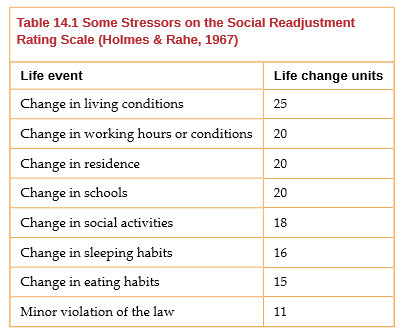 OpenStax: Psychology   Chapter 14 Stress, Lifestyle, and