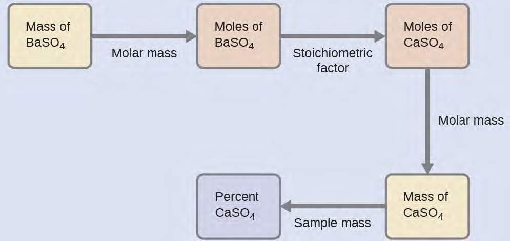 OpenStax: General Chemistry   CH4: Stoichiometry of Chemical