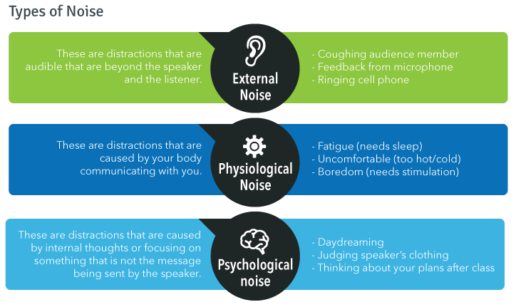Types of Noise; External noise, physiological noise, psychological noise. Explained in paragraph below.