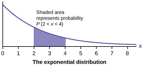 OpenStax: Statistics | CH5:Continuous Random Variables | Top Hat