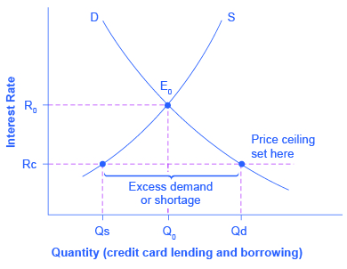 if a price ceiling is not binding then