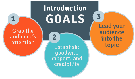 Introduction goals: 1. Grab the audience's attention. 2. Establish goodwill, rapport and credibility. 3. Lead your audience into the topic