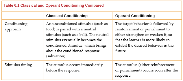 what is classical and operant conditioning