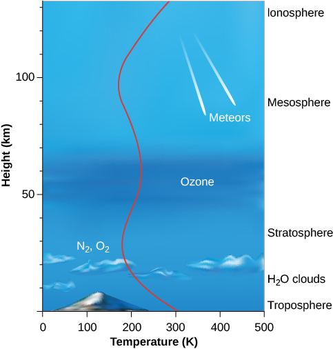 Openstax Astronomy 83 Earths Atmosphere Top Hat