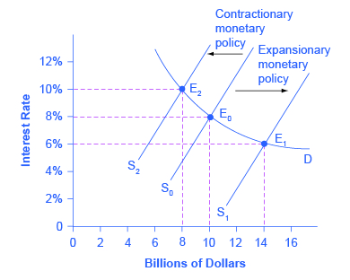 expansionary fiscal policy is so named because it