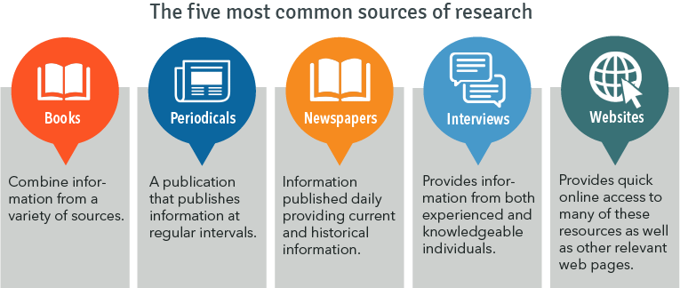 The Five Most Common Sources of Research: Books, Periodicals, Newspaper, Interviews, Websites.