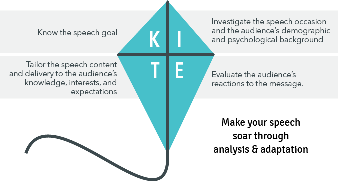 Analysis and Adaptation KITE Model. K: Know the speech goal. I: Investigate the speech occasion and the audience's demographic and psychological background. T: Tailer the speech content and delivery to the audience's knowledge, interests and expectations. E: Evaluate the audience's reactions to the message.