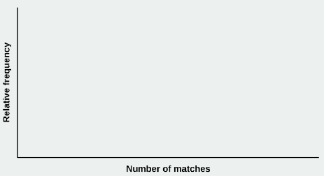 OpenStax: Statistics   CH4:Discrete Random Variables   Top Hat