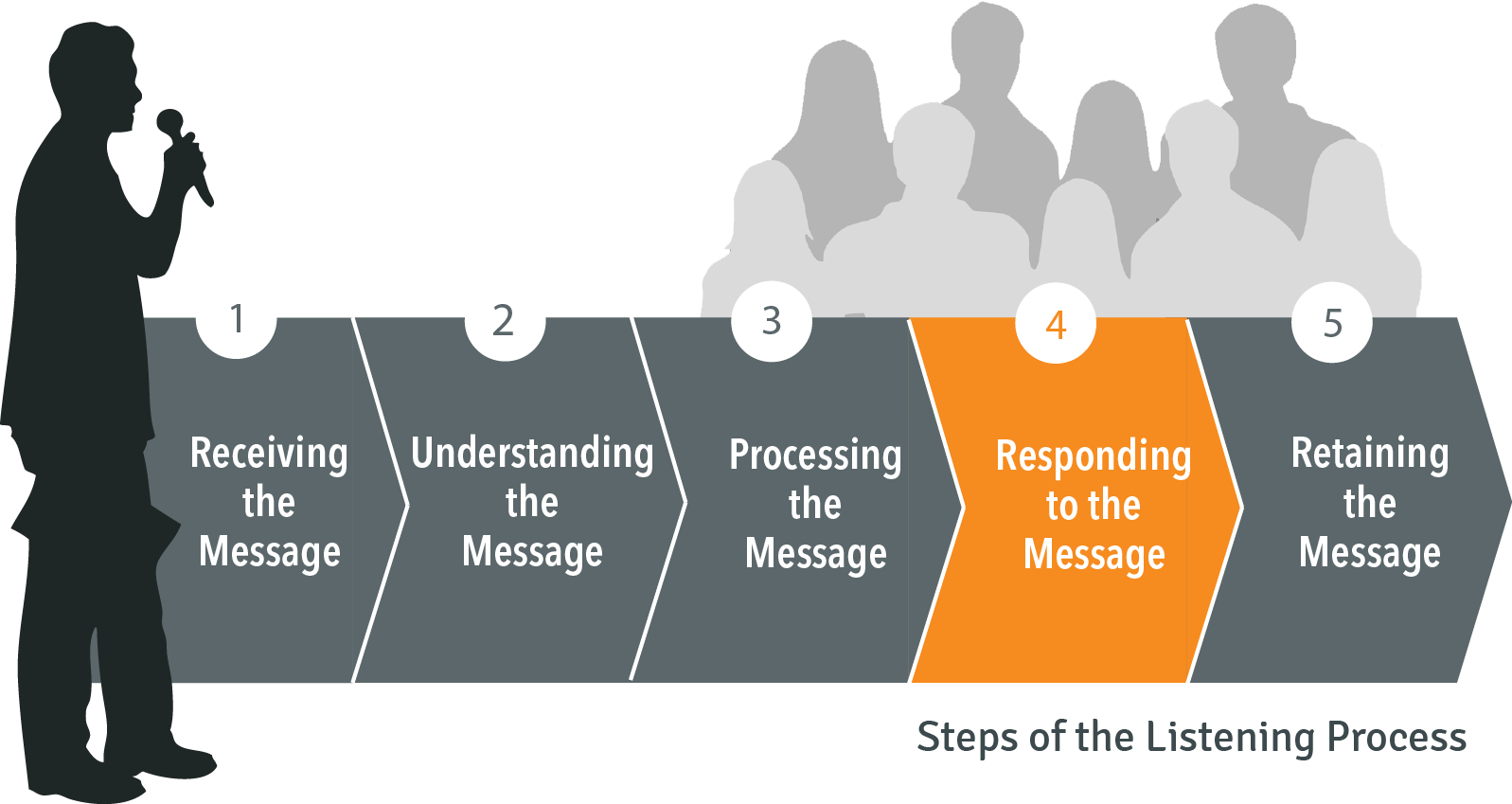 Steps of the listening process: 4. Responding to the message
