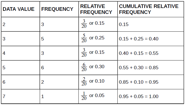 Openstax statistics top hat marketplace table 111 frequency table of student work hours with relative and cumulative relative frequencies fandeluxe Images