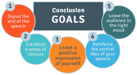 Conclusion goals: 1. Signal the end of the speech. 2. Establish a sense of closure. 3. Leave a positive impression of yourself. 4. Reinforce the central idea of your speech. 5. Leave the audience in the right mood.