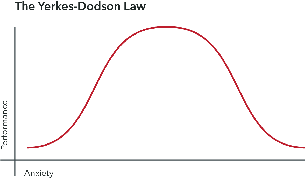 A chart displaying the Yerkes-Dodsonlaw, in which a moderate anxiety promotes good performance, but too much or too little anxiety promotes poor performance.