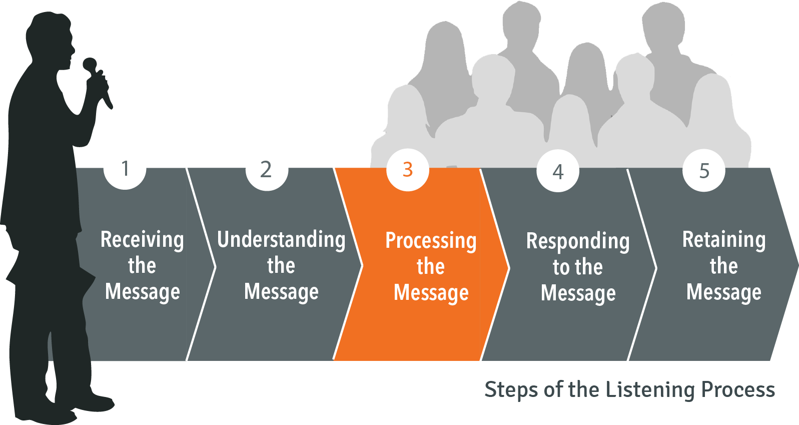 Steps of the listening process: 3. Processing the message