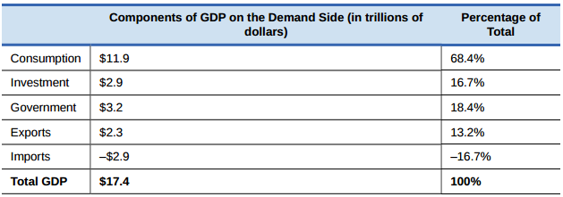 OpenStax: Macroeconomics | CH 6: The Macroeconomic