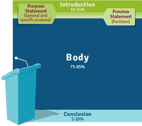 Chart representing the Introduction should be 10-15% of your speech, followed by a purpose statement and preview statement, the body should be 75-80% of your speech, and the conclusion should be 5-10% of your speech.