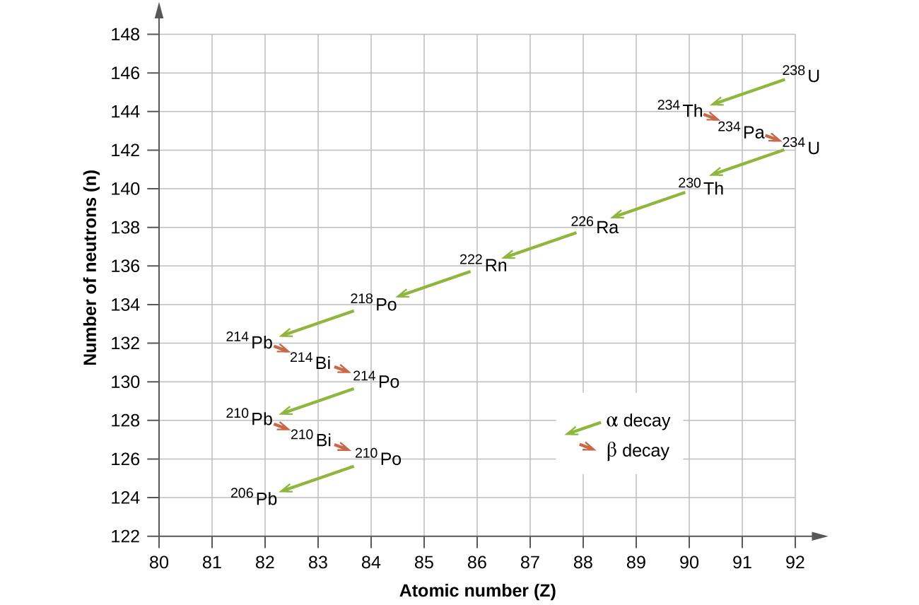 Calculate binding energy of uranium-235 dating