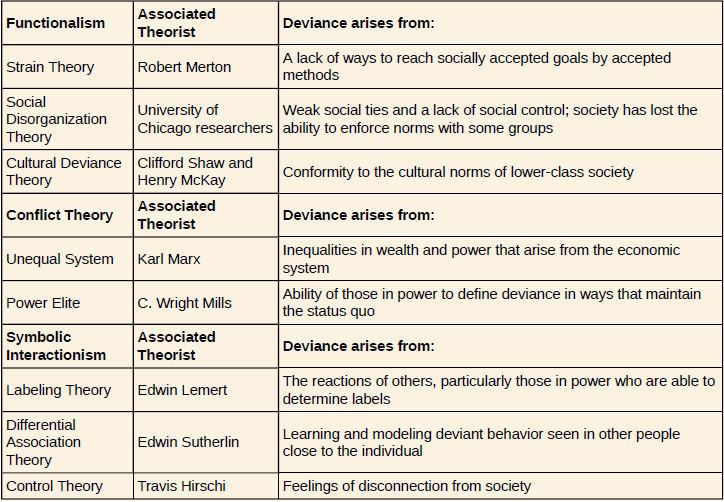 Openstax Sociology Ch 7 Deviance Crime And Social