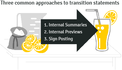 Three common approaches to transition statements: 1. Internal summaries, 2. Internal Previews and 3. Sign posting.