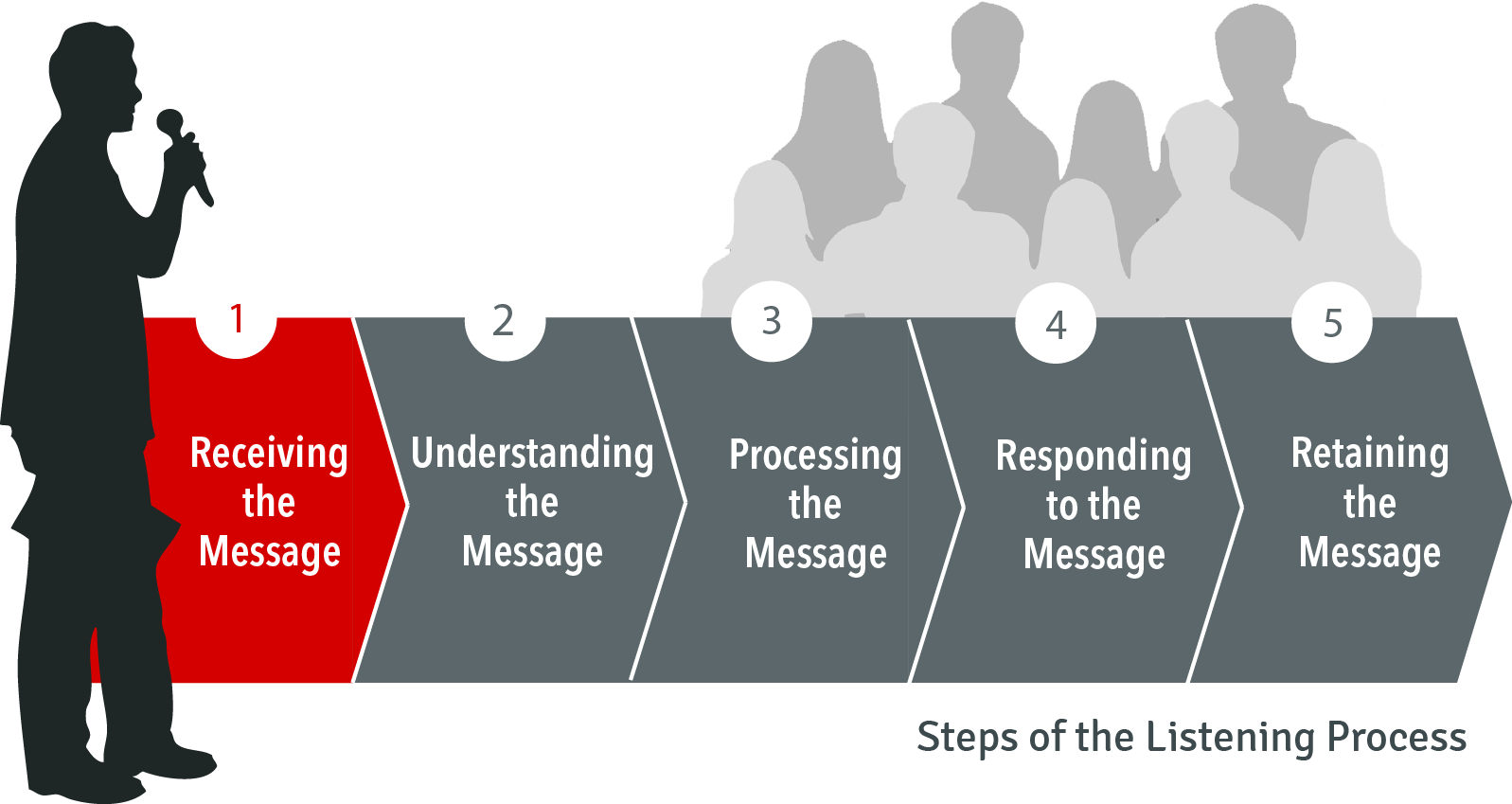 Steps of the listening process: 1. Receiving the message.