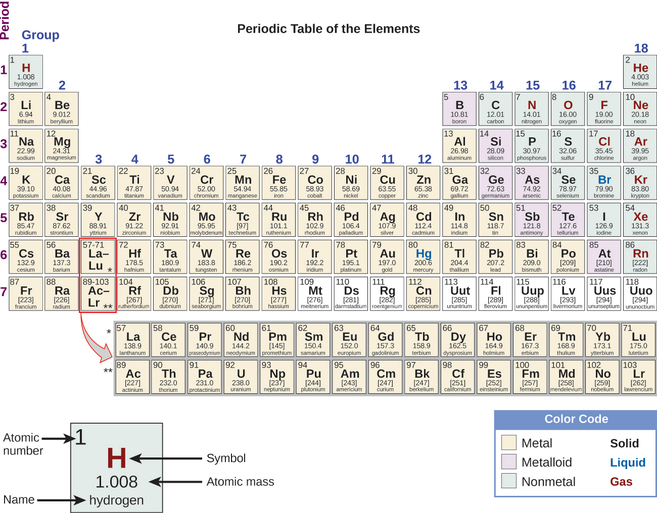 Openstax general chemistry ch19 transition metals and figure 192 the transition metals are located in groups 311 of the periodic table the inner transition metals are in the two rows below the body of the urtaz Image collections