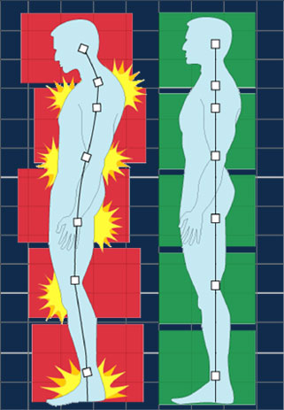 A figure on the left leaning back off of their centre of gravity and slouching vs a figure standing up perfectly straight with their spine lined up.