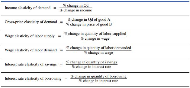 Openstax Macroeconomics Ch 5 Elasticity Top Hat