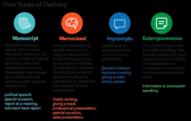 Four Types of Delivery: Manuscript. Memorized. Impromptu. Extemporaneous.