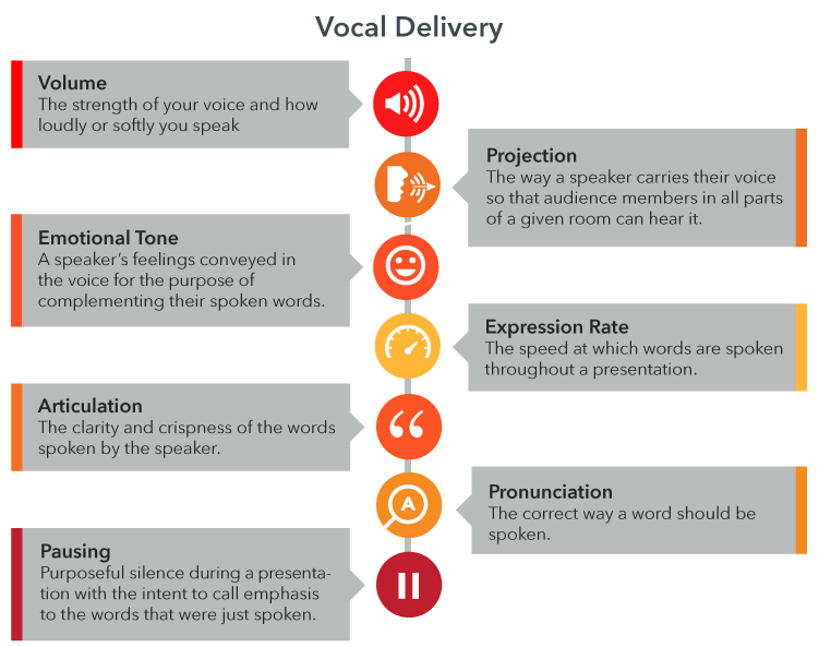 Aspects of Vocal Delivery: Volume. Projection. Emotional tone. Expression rate. Articulation. Pronunciation. Pausing.