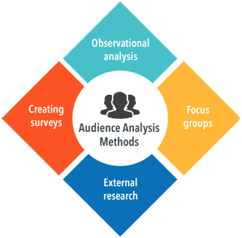 Audience Analysis Methods: Observational analysis, focus groups, external research, creating surveys.