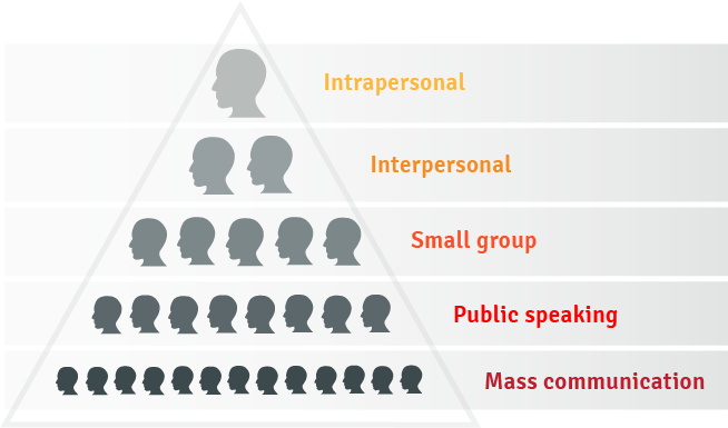 A five level pyramid starting at the top with one person inside the Intrapersonal level, and cascading down with more people in each level to Interpersonal, Small group, Public Speaking, Mass Communication with the most people.