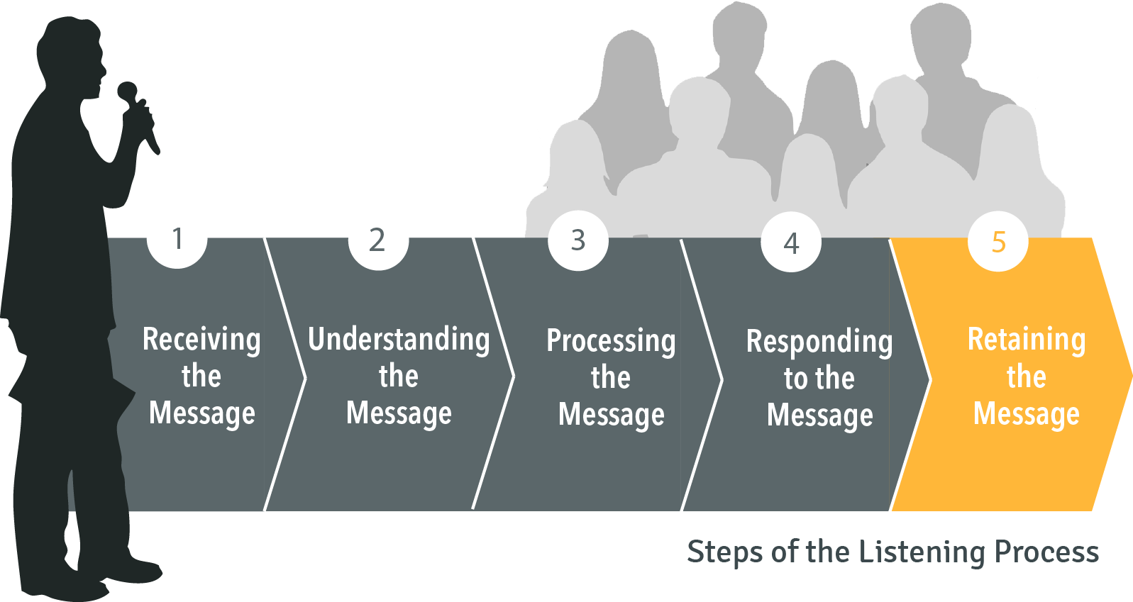 Steps of the listening process: 5. Retaining the message