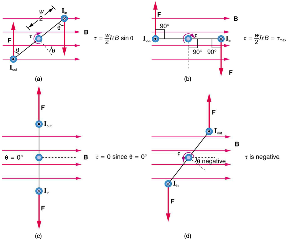 OpenStax: College Physics   CH22: Magnetism   Top Hat