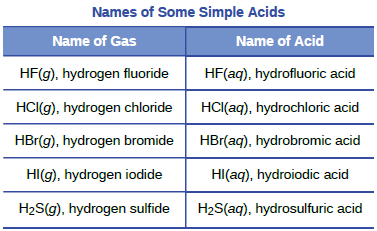 OpenStax: General Chemistry   CH2: Atoms, Molecules, and