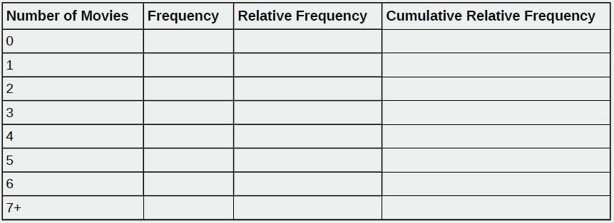 OpenStax: Statistics | CH1:Sampling and Data | Top Hat