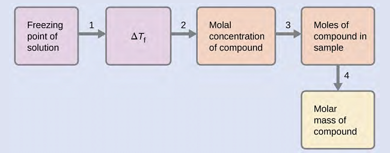 OpenStax: General Chemistry | CH 11: Solutions and Colloids | Top Hat