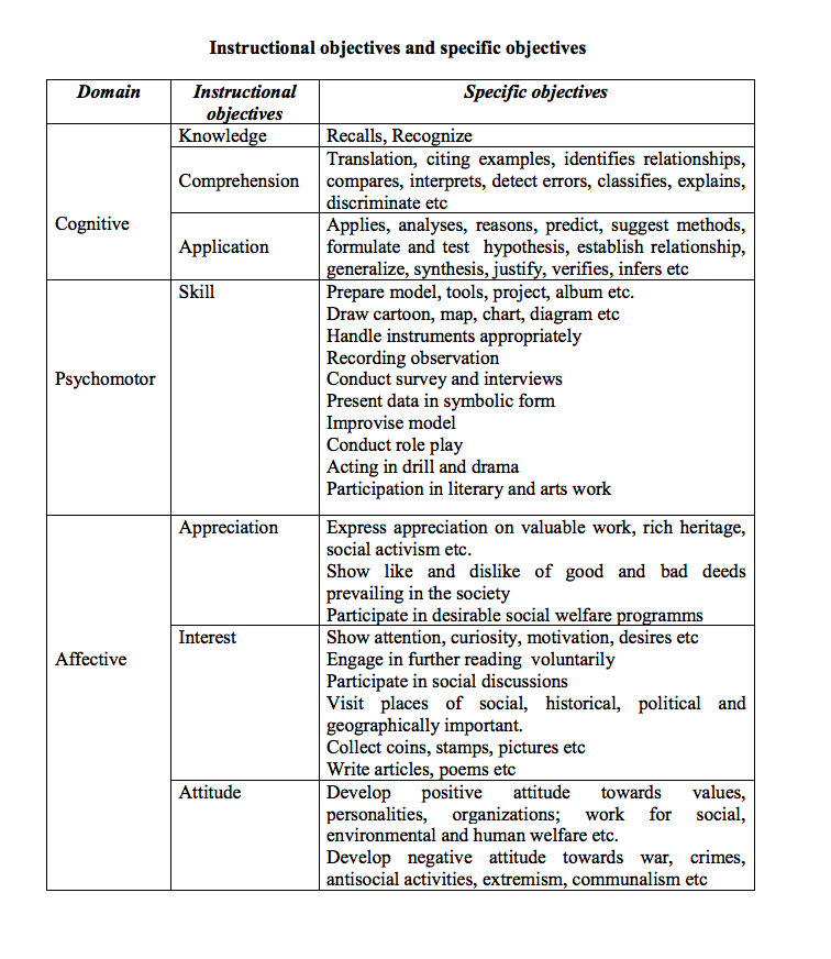 Taxonomy Of Educational Objectives Blooms And Ncert Top Hat