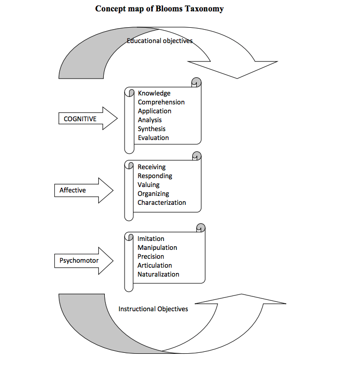 what are the 3 domains of learning