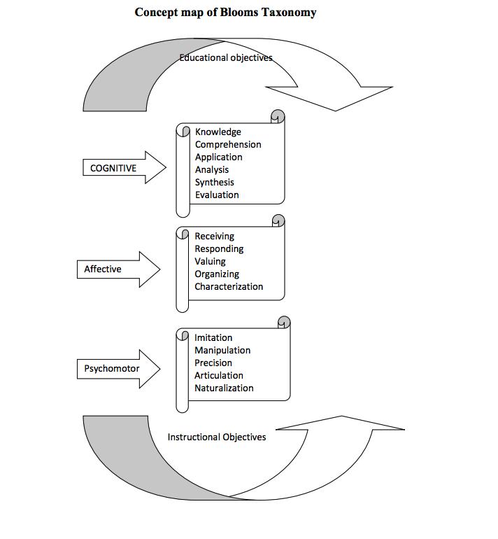 benjamin bloom taxonomy of educational objectives