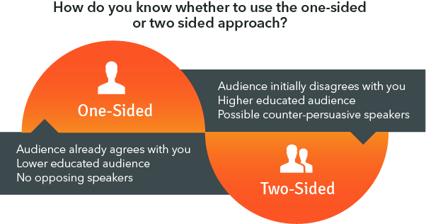 One Sided Approach: Audience already agrees with you. Lower educated audience. No opposing speakers. Two-Sided: Audience initially disagrees with you. Higher educated audience. Possible counter-persuasive speakers.