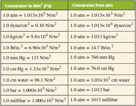 OpenStax: College Physics | CH11: Fluid Statics | Top Hat