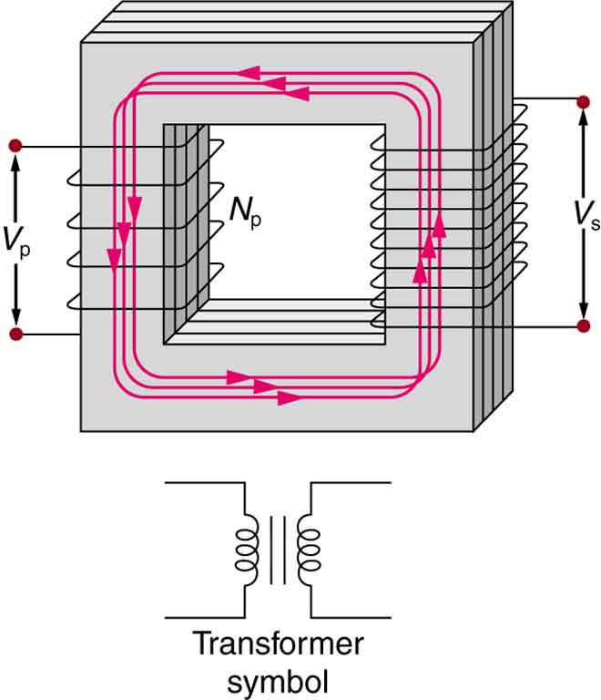 OpenStax: College Physics | CH23: Electromagnetic Induction, AC