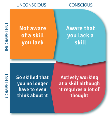 A four box chart exemplifying the steps of exemplifying a new skill. The following section gives an explanation of each step in the process.